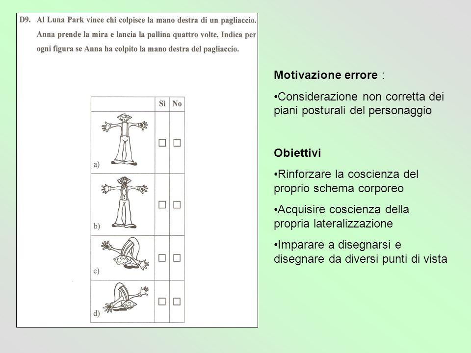 Motivazione errore : Considerazione non corretta dei piani posturali del personaggio. Obiettivi.