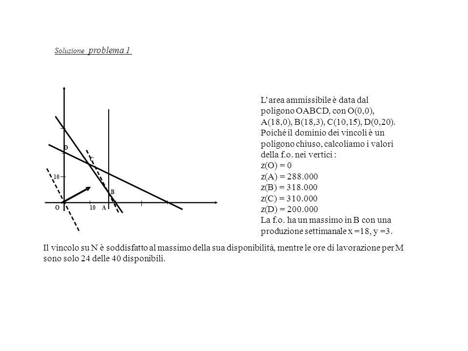 La f.o. ha un massimo in B con una produzione settimanale x =18, y =3.