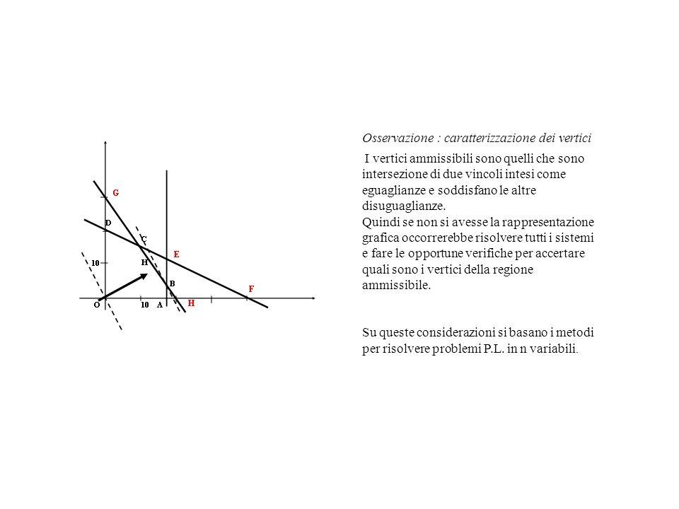 Osservazione : caratterizzazione dei vertici