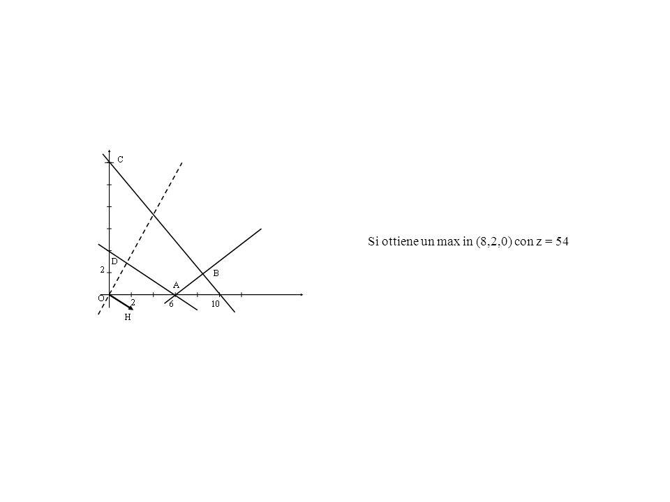 Si ottiene un max in (8,2,0) con z = 54