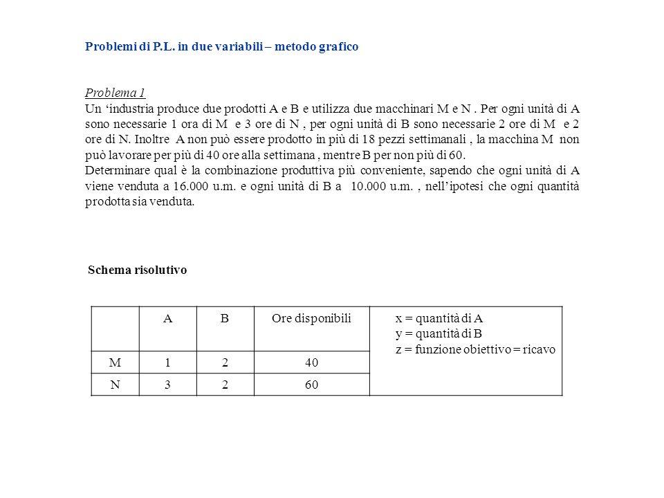 Problemi di P.L. in due variabili – metodo grafico