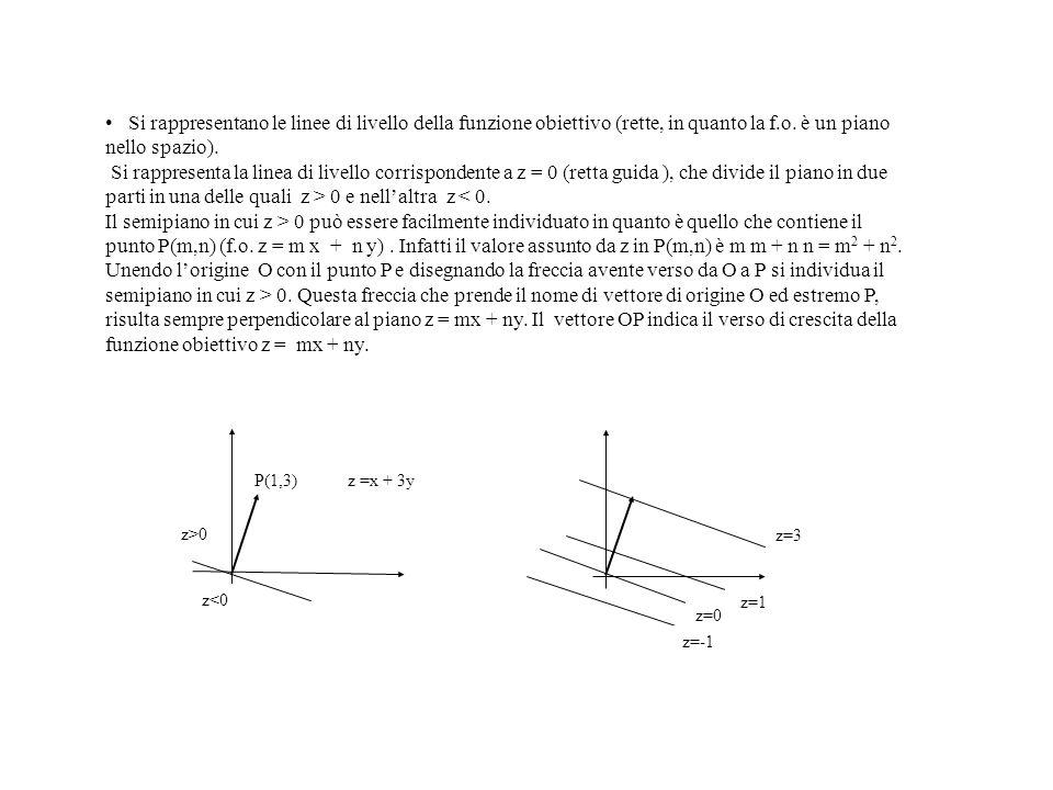 Si rappresentano le linee di livello della funzione obiettivo (rette, in quanto la f.o. è un piano nello spazio).
