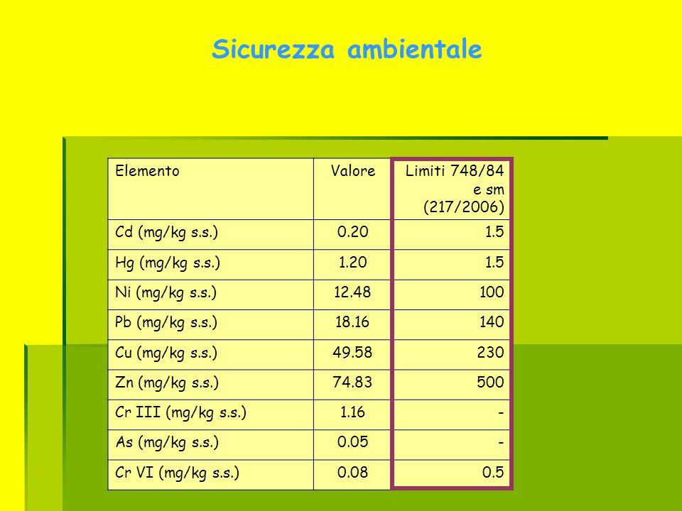 Sicurezza ambientale Elemento Valore Limiti 748/84 e sm (217/2006)