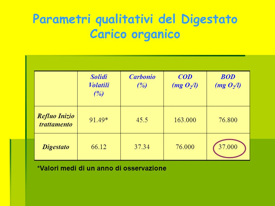 Parametri qualitativi del Digestato Carico organico