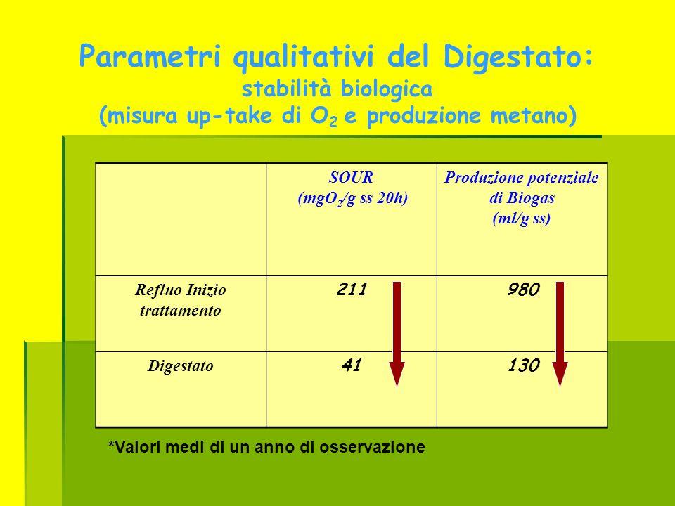 Produzione potenziale di Biogas Refluo Inizio trattamento