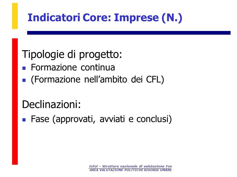Indicatori Core: Imprese (N.)