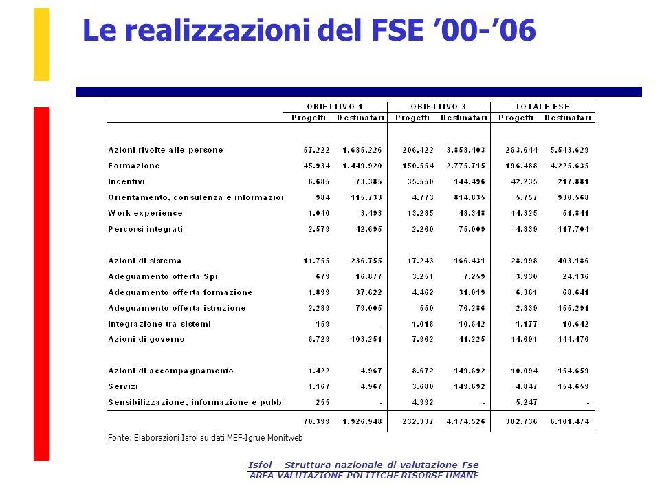 Le realizzazioni del FSE '00-'06