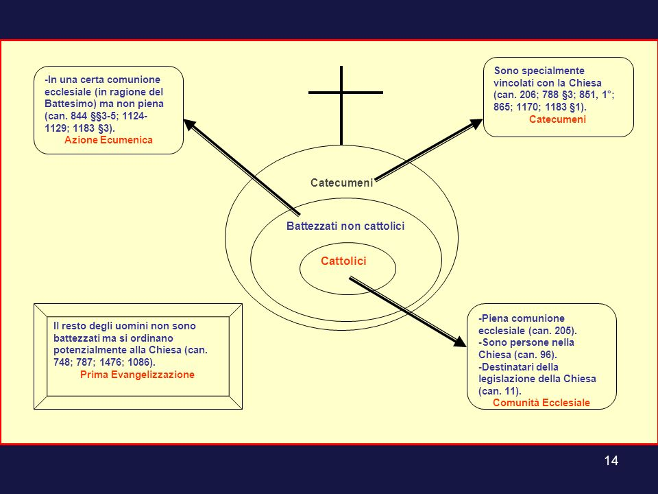 Battezzati non cattolici Prima Evangelizzazione