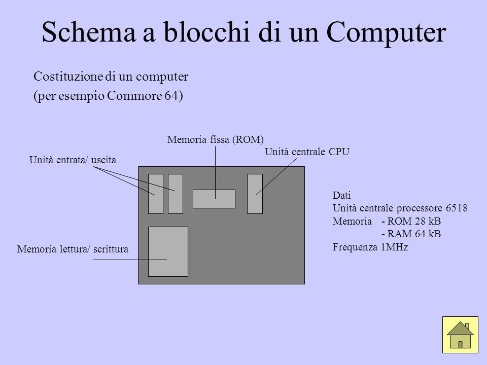 Schema a blocchi di un Computer