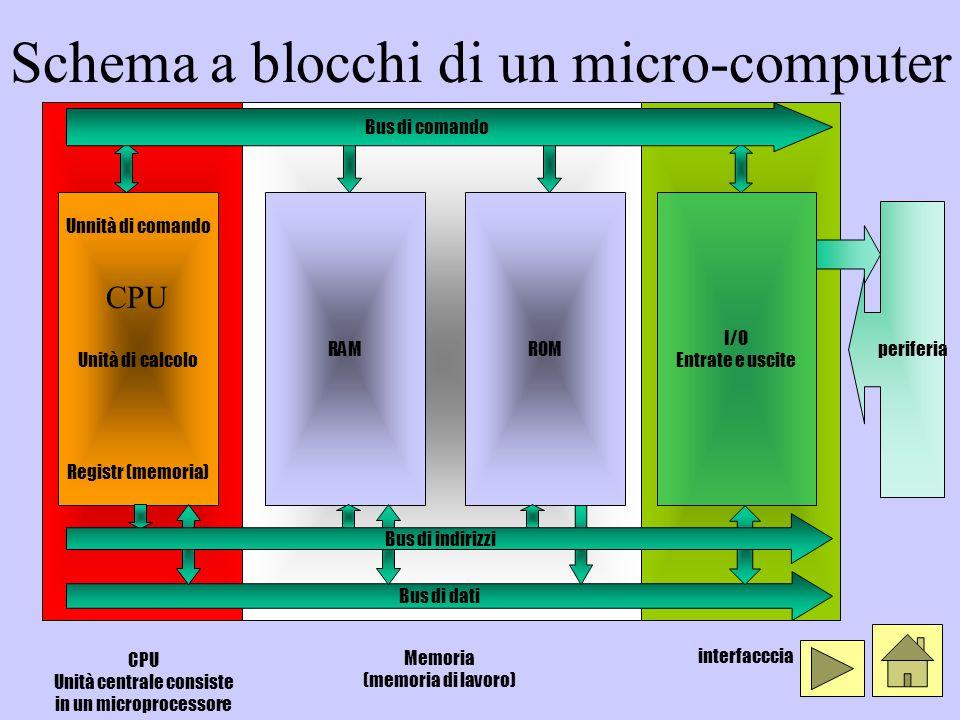 Schema a blocchi di un micro-computer