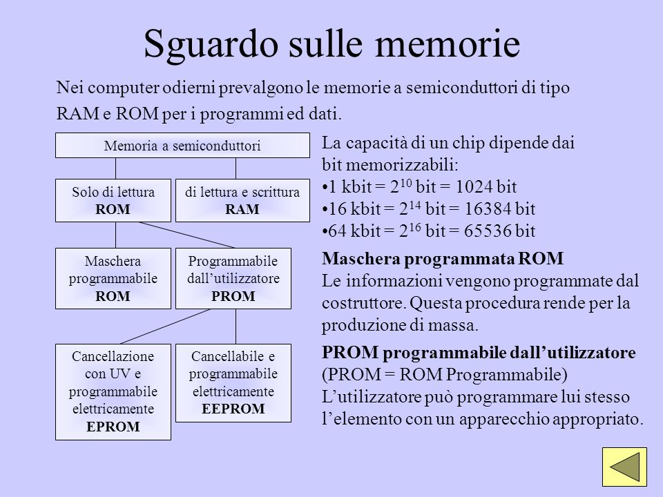 Sguardo sulle memorieNei computer odierni prevalgono le memorie a semiconduttori di tipo. RAM e ROM per i programmi ed dati.