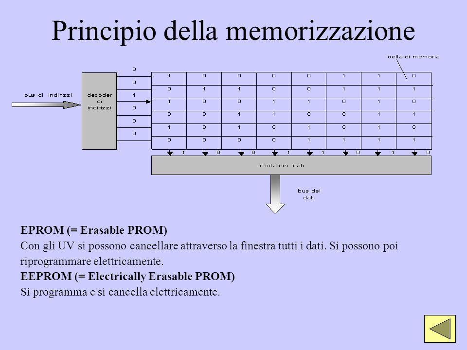 Principio della memorizzazione