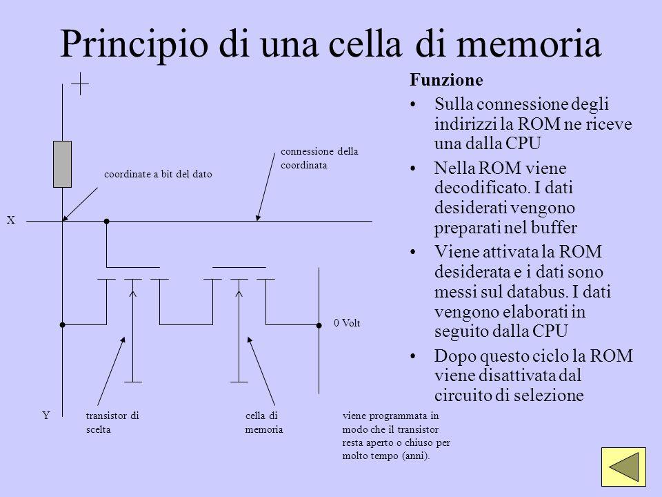 Principio di una cella di memoria