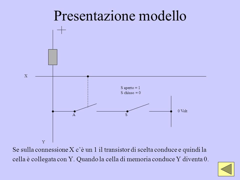 Presentazione modello