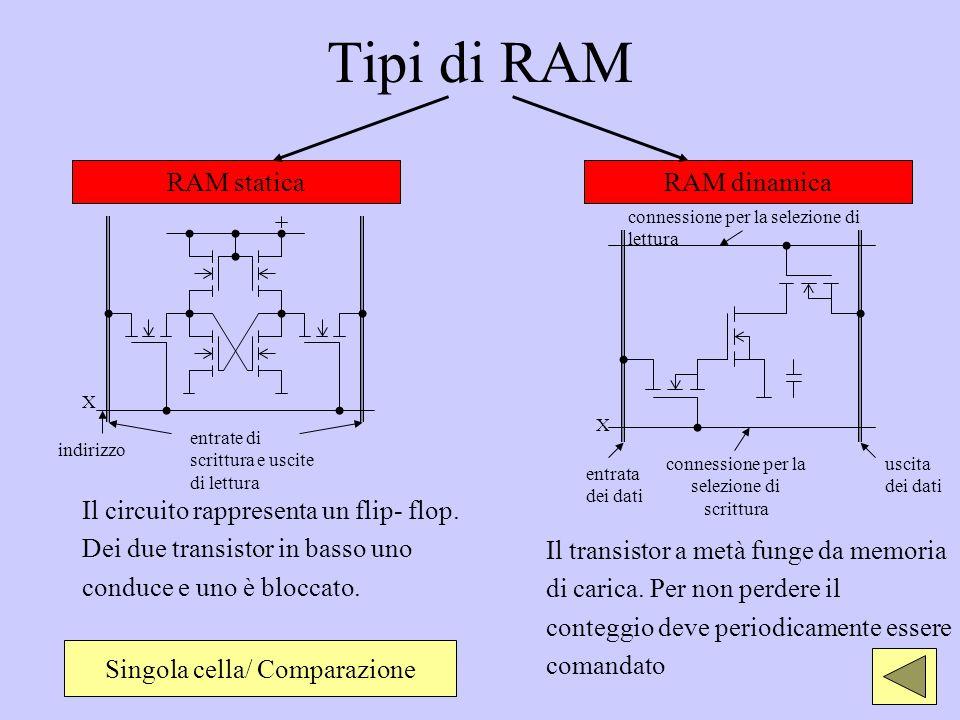 Tipi di RAM RAM statica RAM dinamica