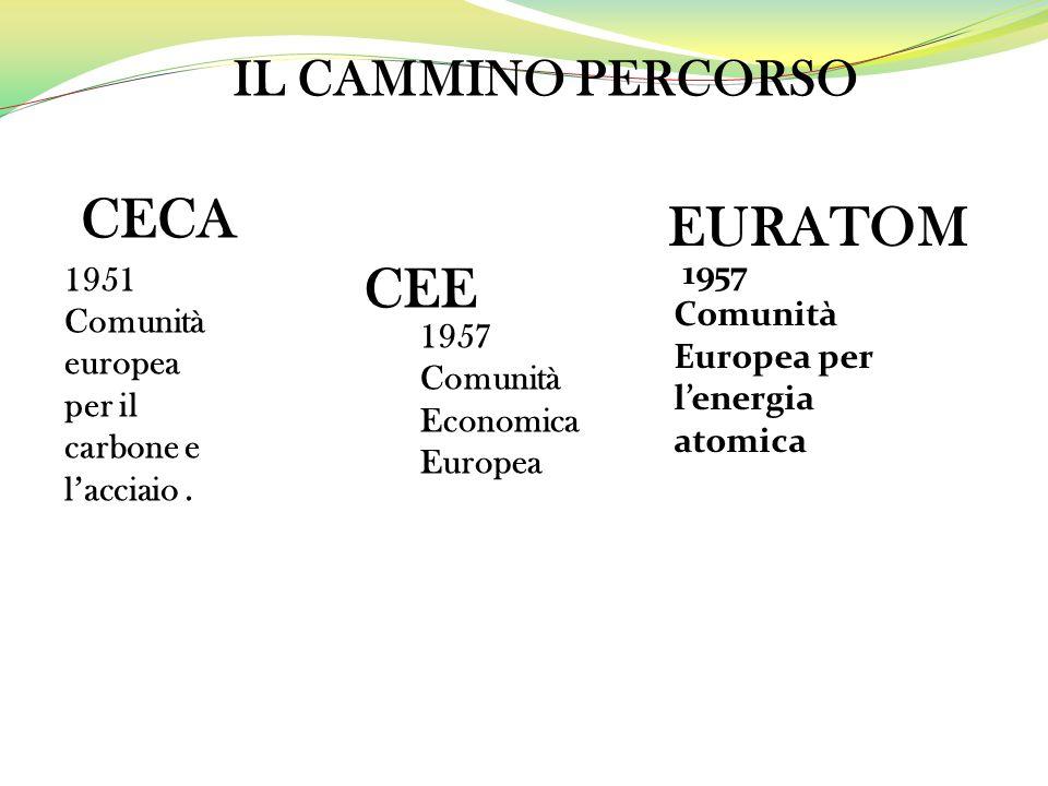 CECA CEE EURATOM IL CAMMINO PERCORSO 1957 1951 Comunità