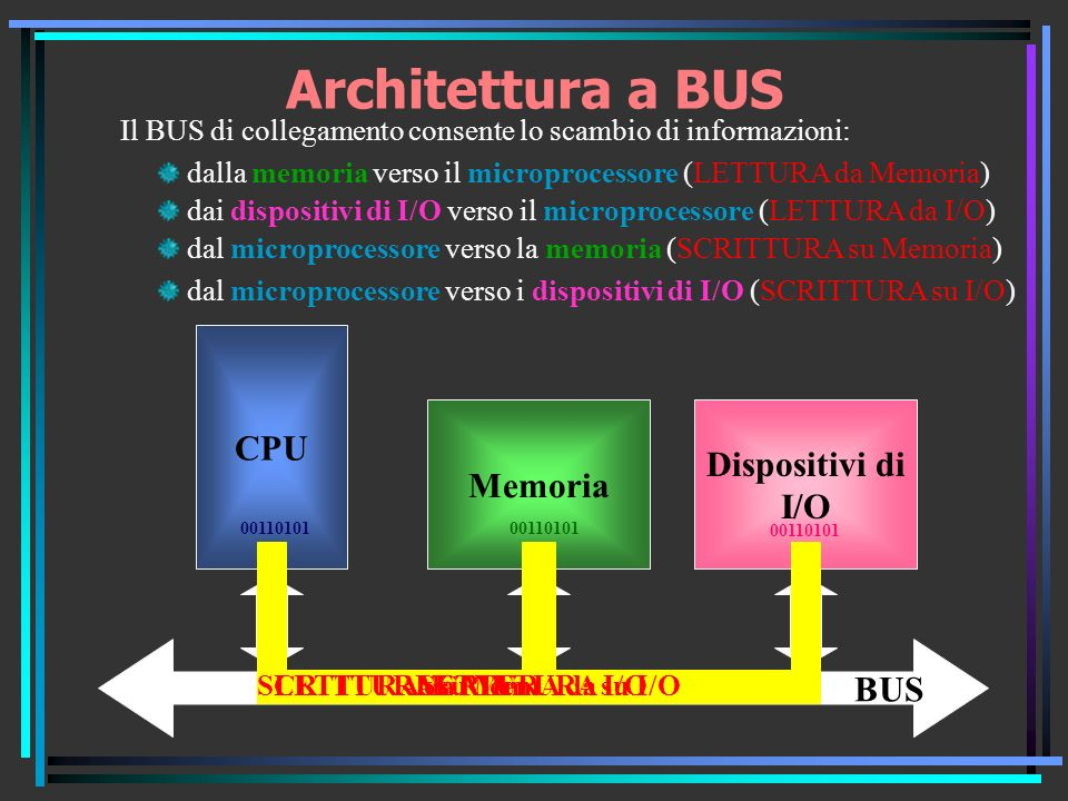 Architettura a BUS CPU Dispositivi di Memoria I/O BUS