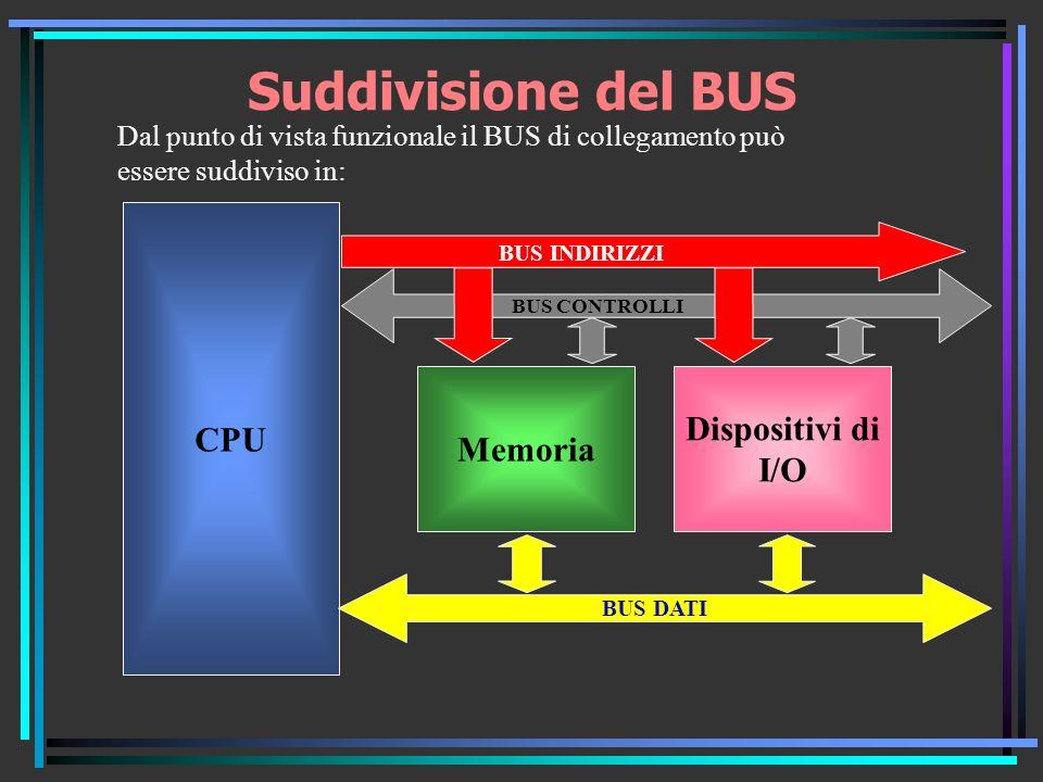 Suddivisione del BUS CPU Dispositivi di Memoria I/O