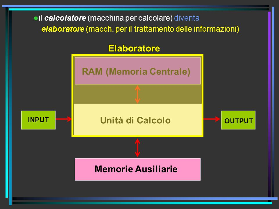 RAM (Memoria Centrale)
