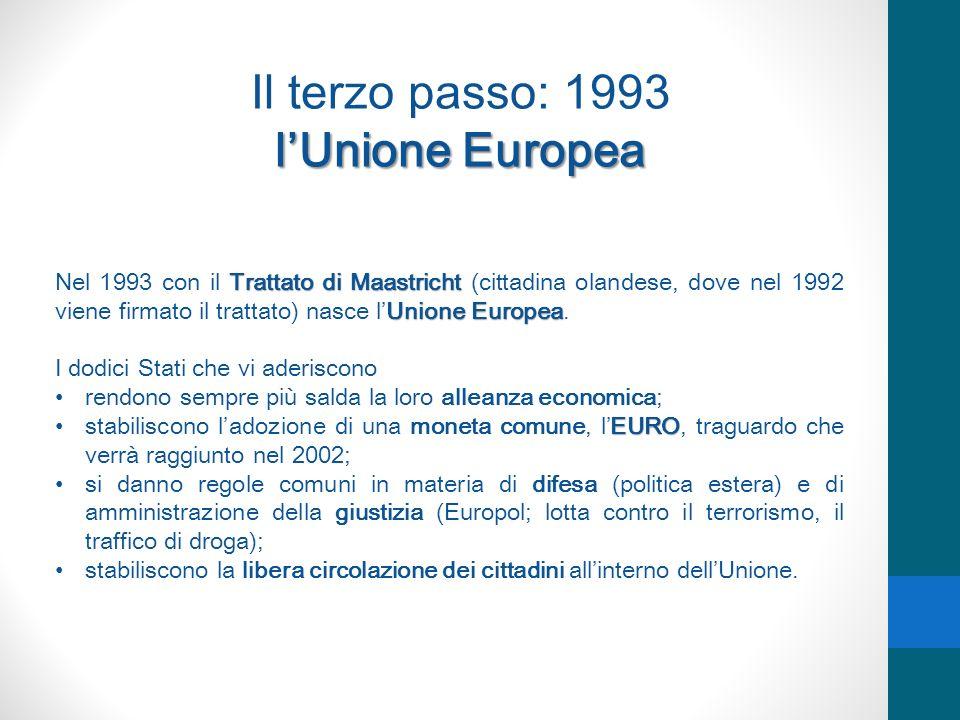 Il terzo passo: 1993 l'Unione Europea