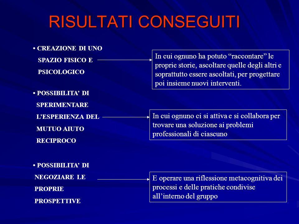 RISULTATI CONSEGUITI • CREAZIONE DI UNO. SPAZIO FISICO E. PSICOLOGICO.