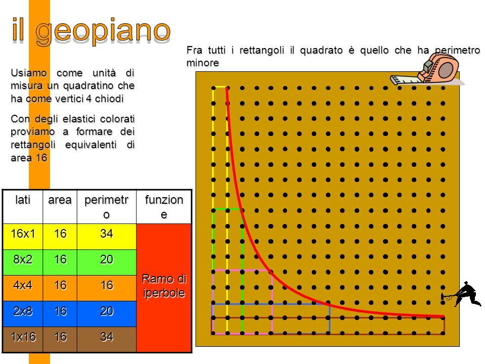 il geopiano lati area perimetro funzione 16x1 16 34 Ramo di iperbole