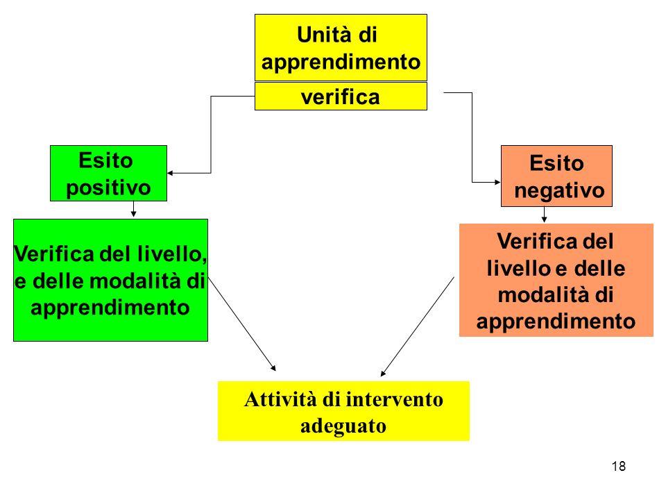 Verifica del livello e delle modalità di apprendimento