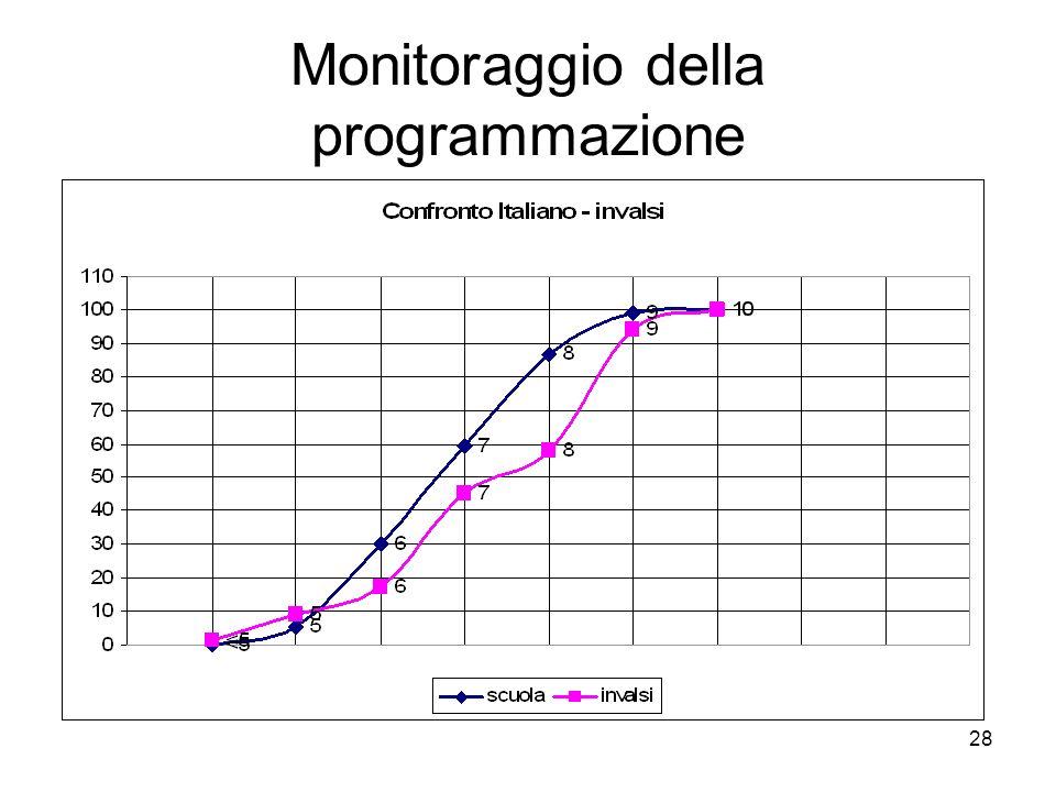 Monitoraggio della programmazione