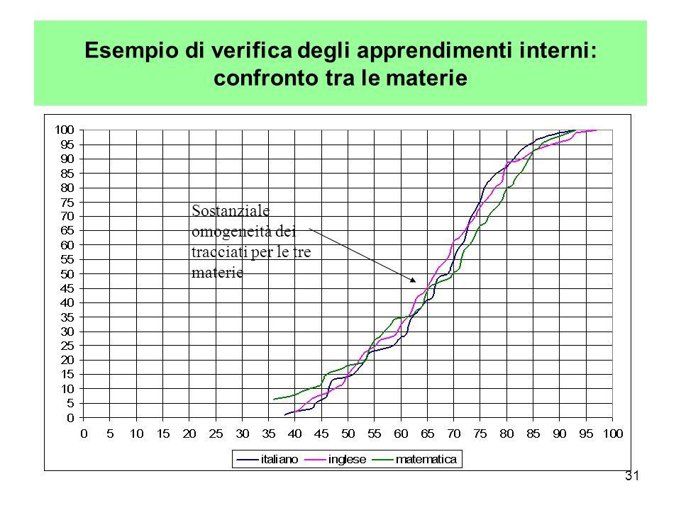 Esempio di verifica degli apprendimenti interni: confronto tra le materie