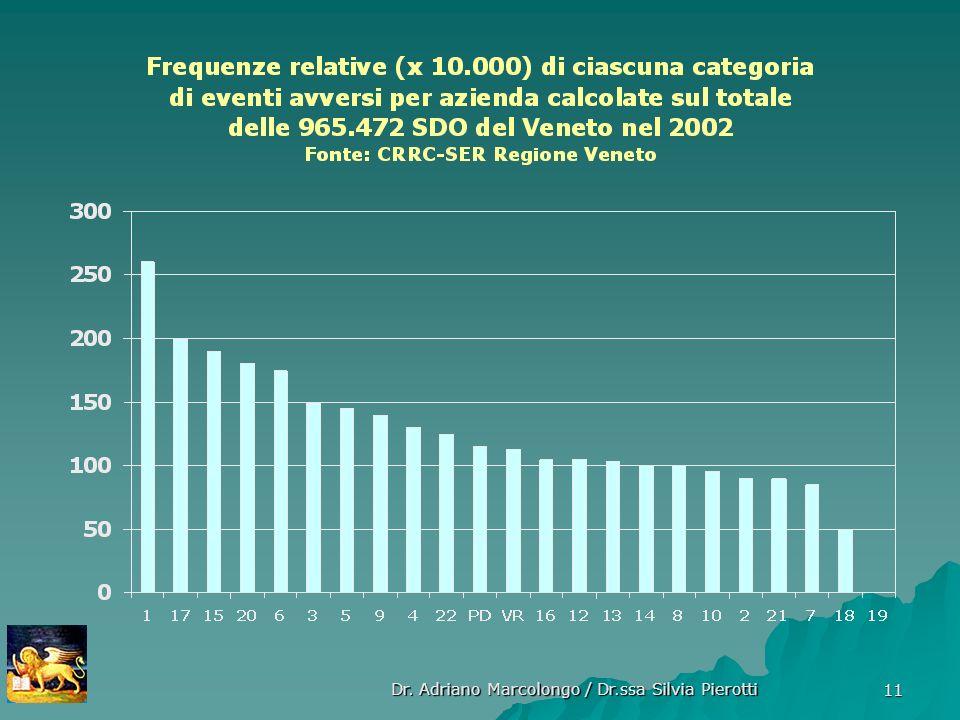Dr. Adriano Marcolongo / Dr.ssa Silvia Pierotti