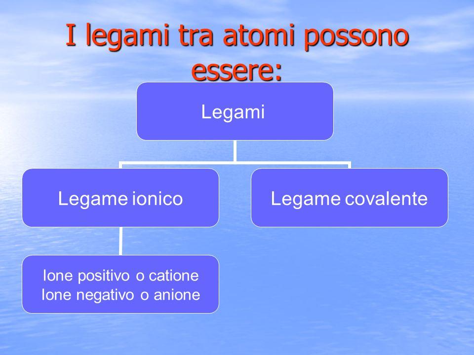 I legami tra atomi possono essere:
