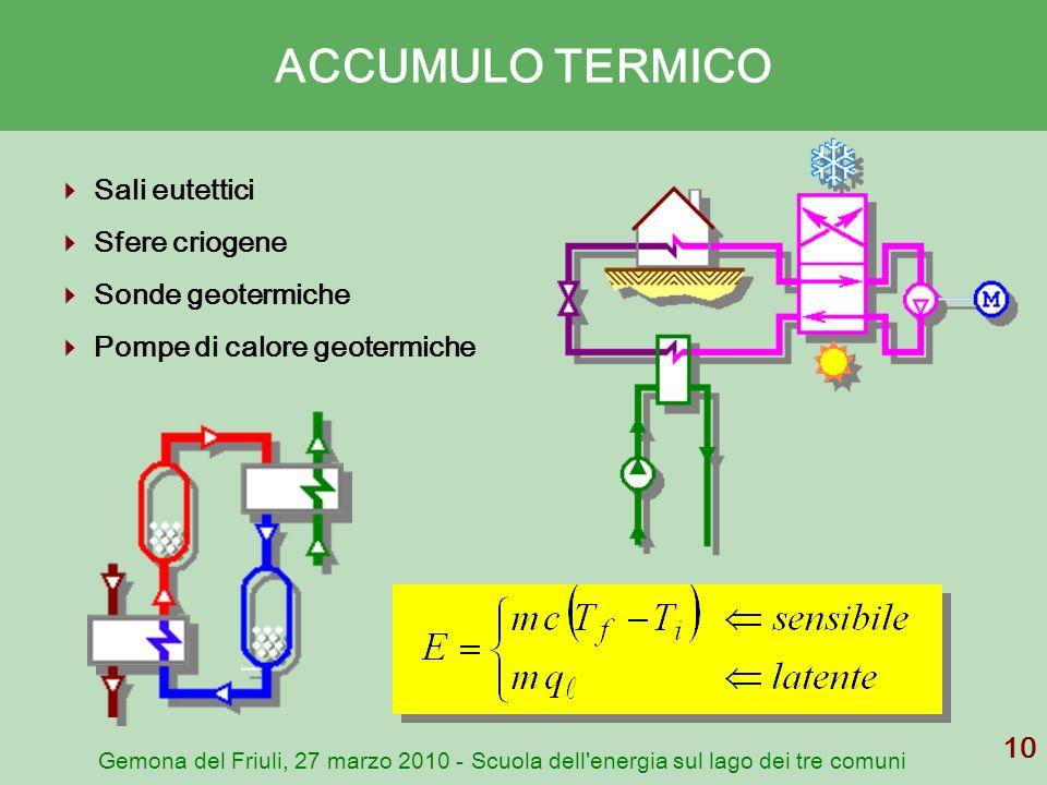 ACCUMULO TERMICO Sali eutettici Sfere criogene Sonde geotermiche