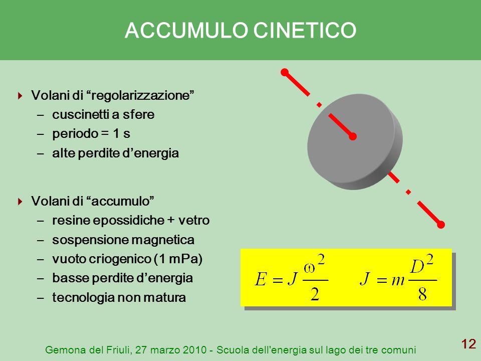 ACCUMULO CINETICO Volani di regolarizzazione cuscinetti a sfere