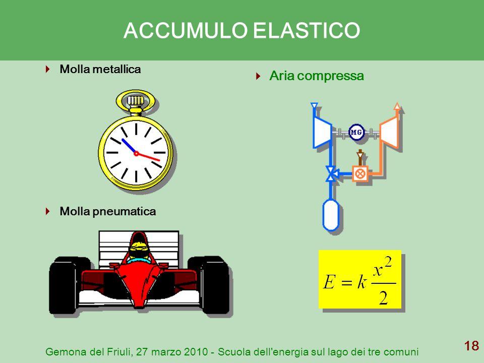 ACCUMULO ELASTICO Aria compressa Molla metallica Molla pneumatica