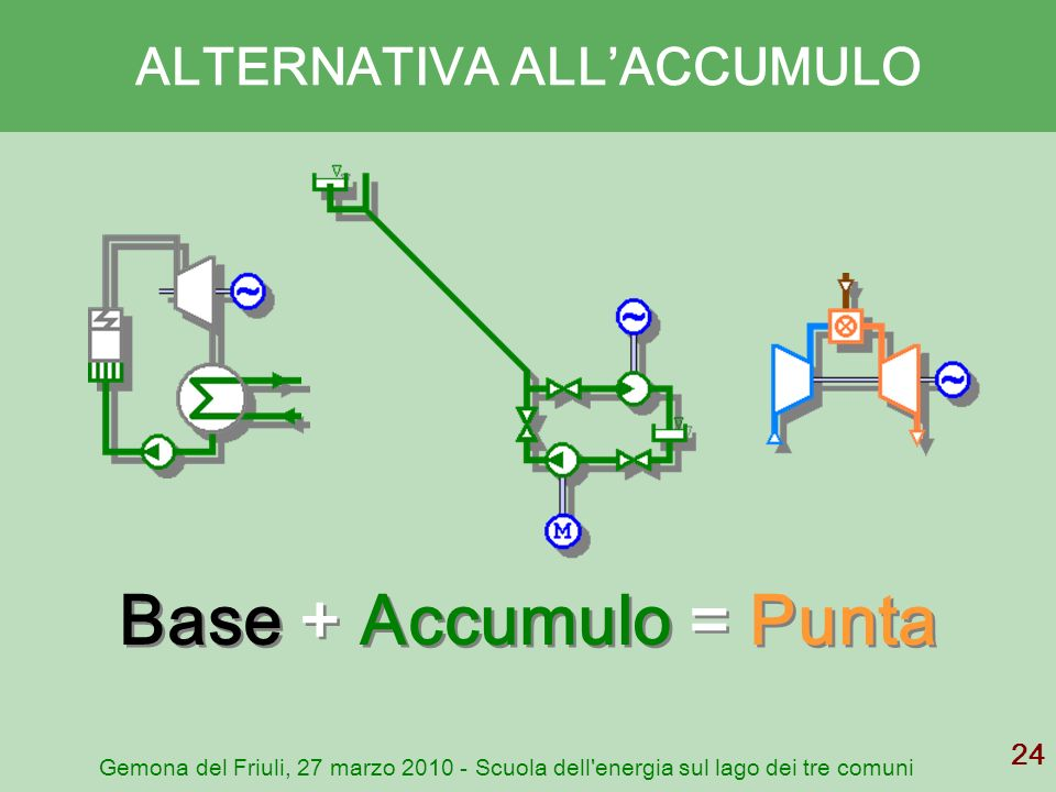 ALTERNATIVA ALL'ACCUMULO