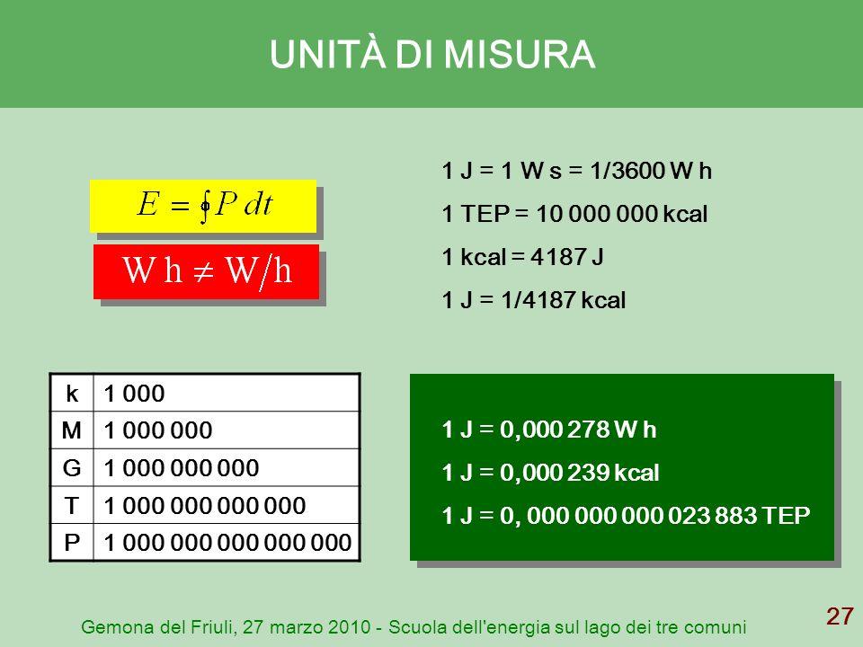 UNITÀ DI MISURA 1 J = 1 W s = 1/3600 W h 1 TEP = 10 000 000 kcal