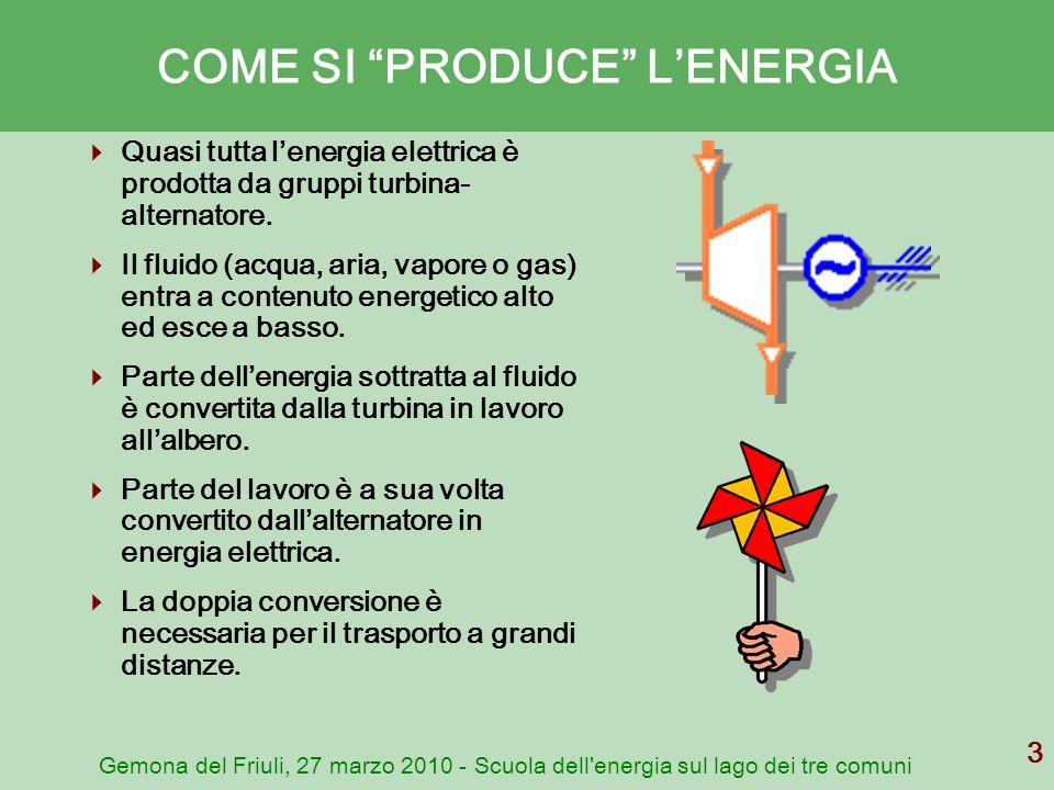 COME SI PRODUCE L'ENERGIA