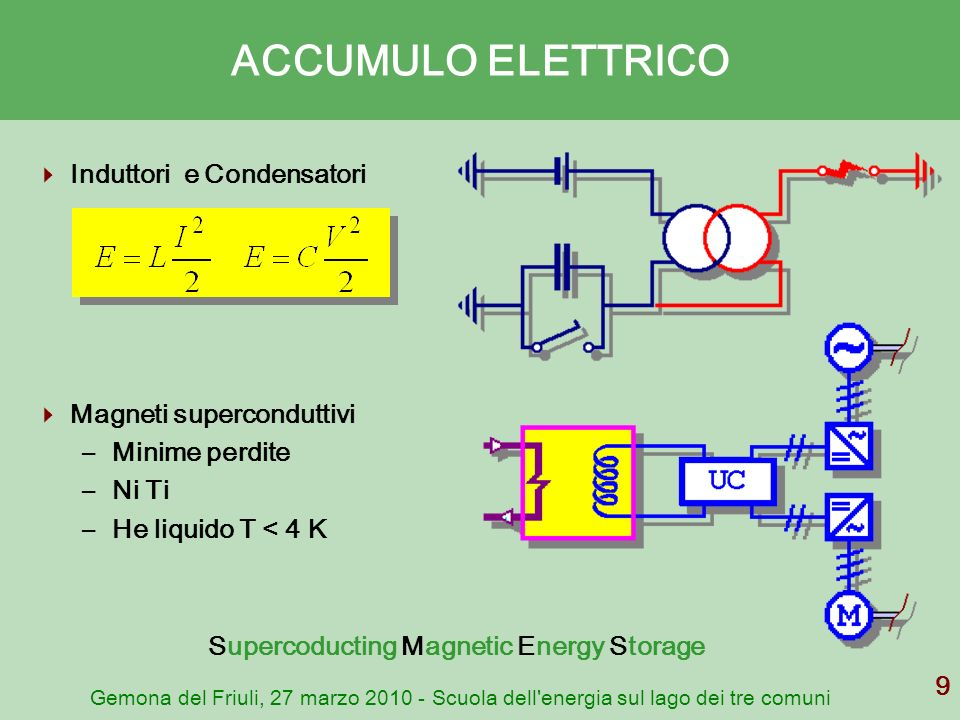 Supercoducting Magnetic Energy Storage
