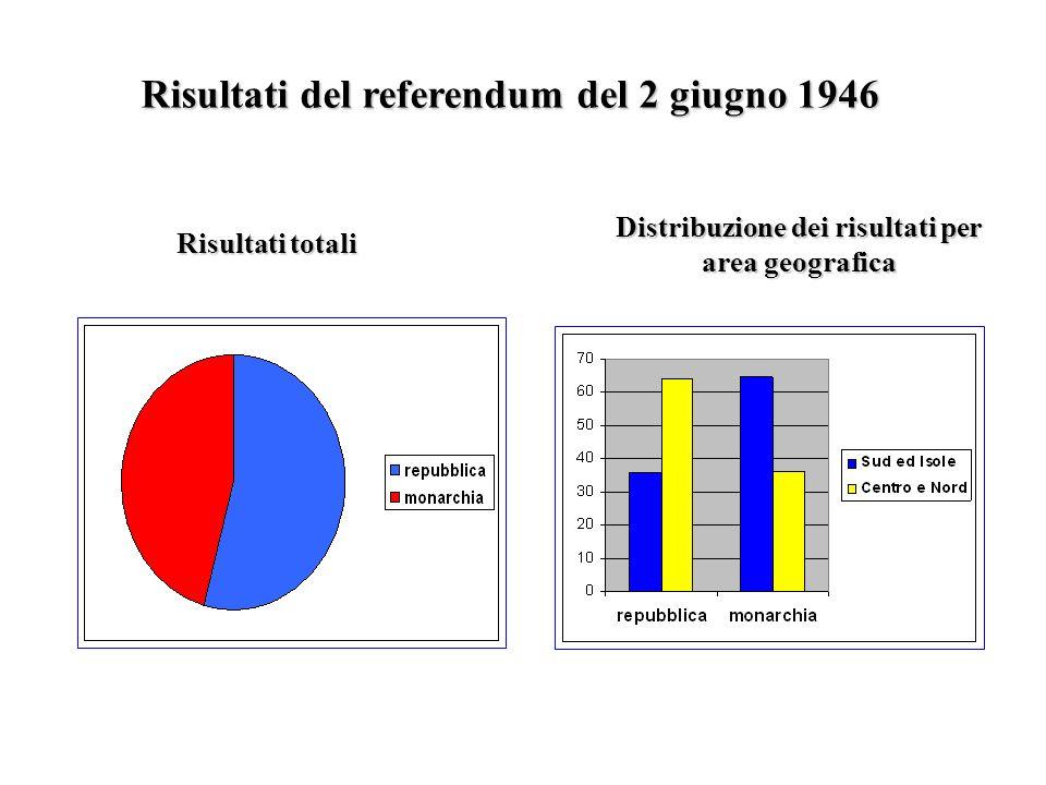 Risultati del referendum del 2 giugno 1946
