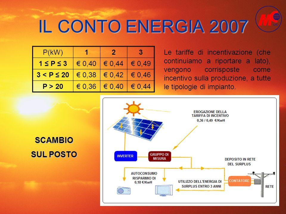 IL CONTO ENERGIA 2007 SCAMBIO SUL POSTO P(kW) 1 2 3 1 ≤ P ≤ 3 € 0,40
