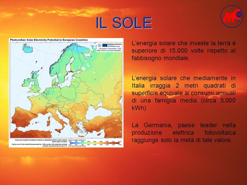 IL SOLE L'energia solare che investe la terra è superiore di 15.000 volte rispetto al fabbisogno mondiale.