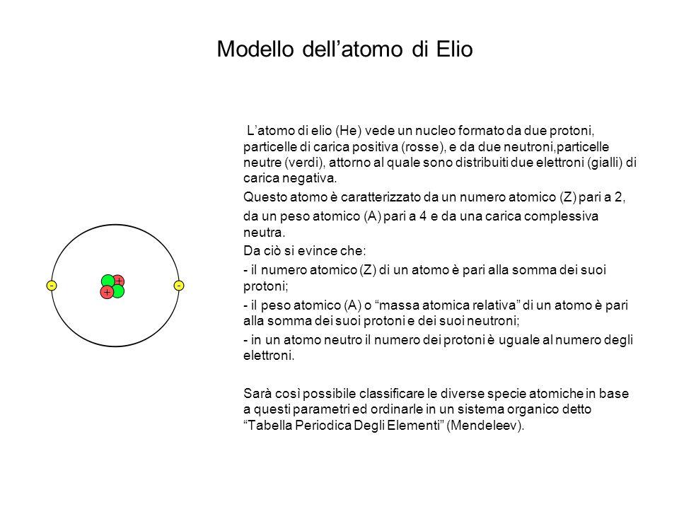 Modello dell'atomo di Elio