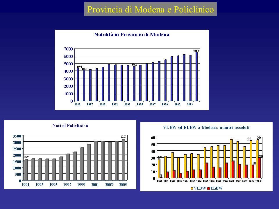 Provincia di Modena e Policlinico