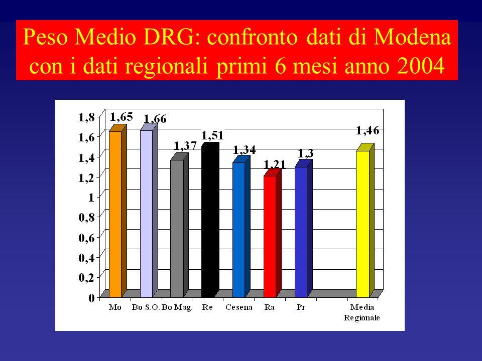 Peso Medio DRG: confronto dati di Modena con i dati regionali primi 6 mesi anno 2004