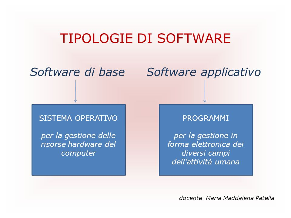 TIPOLOGIE DI SOFTWARE Software di base Software applicativo