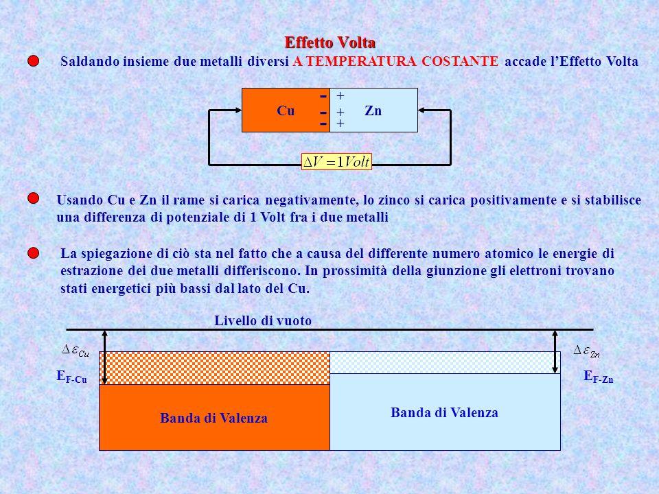 Effetto Volta Saldando insieme due metalli diversi A TEMPERATURA COSTANTE accade l'Effetto Volta. -