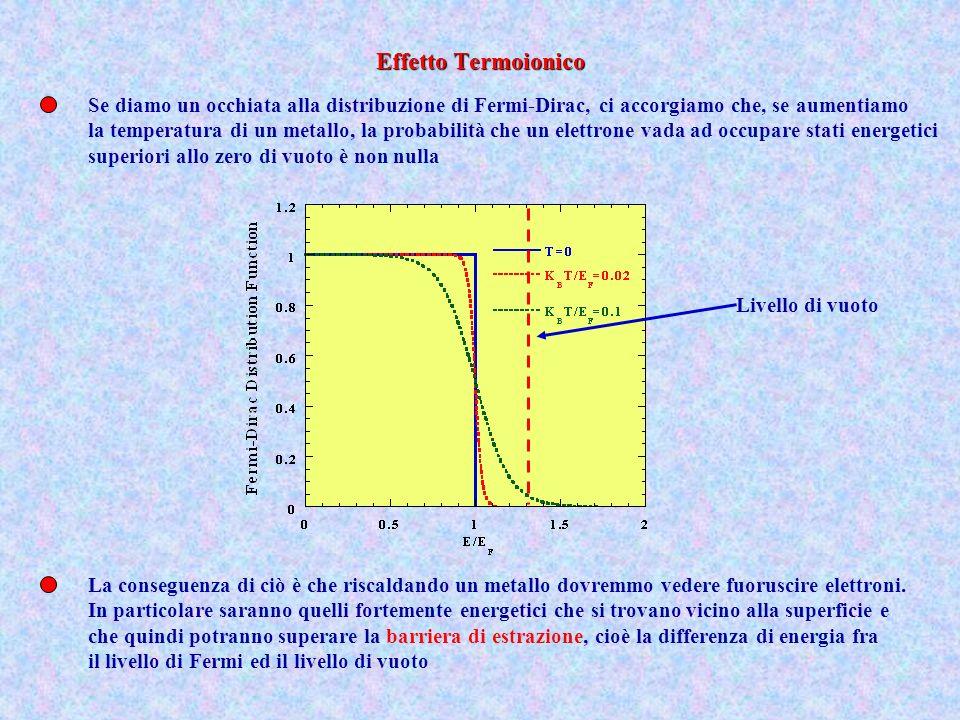Effetto Termoionico Se diamo un occhiata alla distribuzione di Fermi-Dirac, ci accorgiamo che, se aumentiamo.