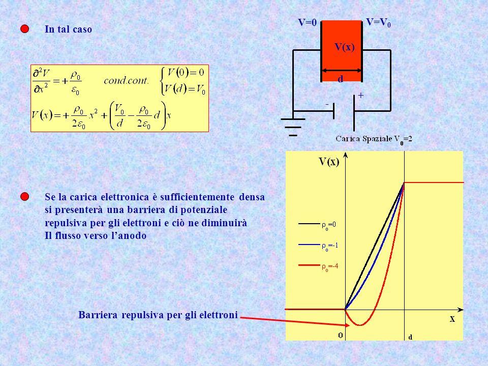 - + V=0. V=V0. d. V(x) In tal caso. Se la carica elettronica è sufficientemente densa. si presenterà una barriera di potenziale.