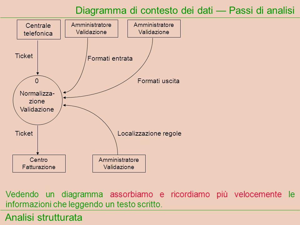 Diagramma di contesto dei dati — Passi di analisi