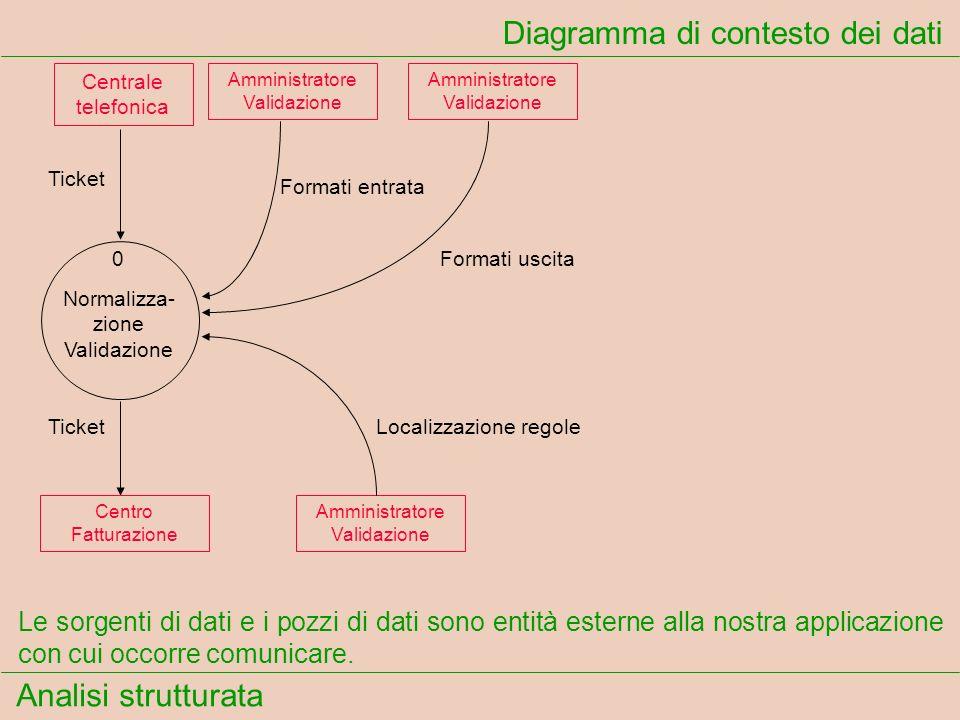 Diagramma di contesto dei dati